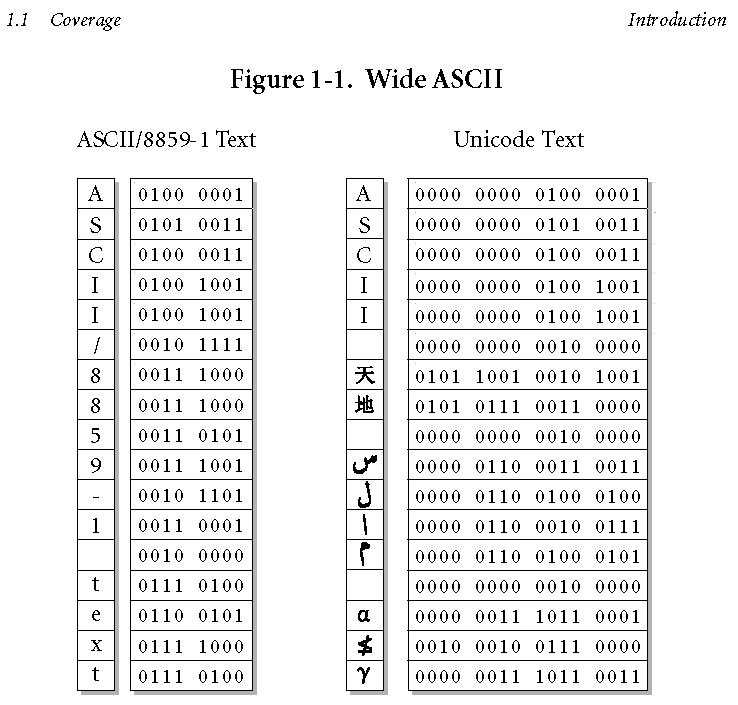 Фрагмент спецификации UNICODE 4.0 (Unicode Standard, Version 4.0)